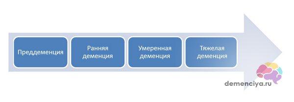 Схема стадий болезни Альцгеймера